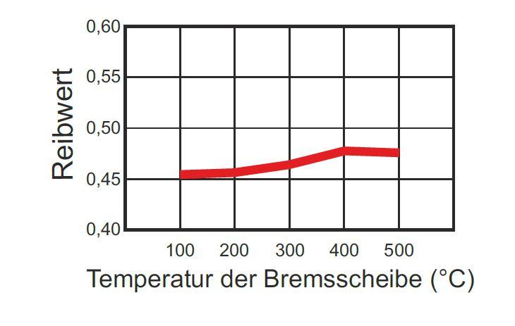 WRP-Bremsbelag-Sinter-F4-Reibwerttabelle-1