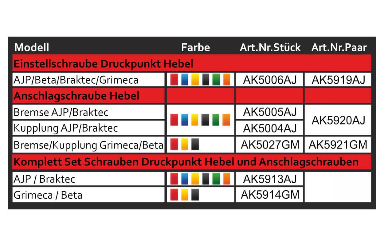 Trial-Enduro-Shop-CSP-Einstellschrauben-Kupplung-und-Bremse-Tabelle-Text-AK5