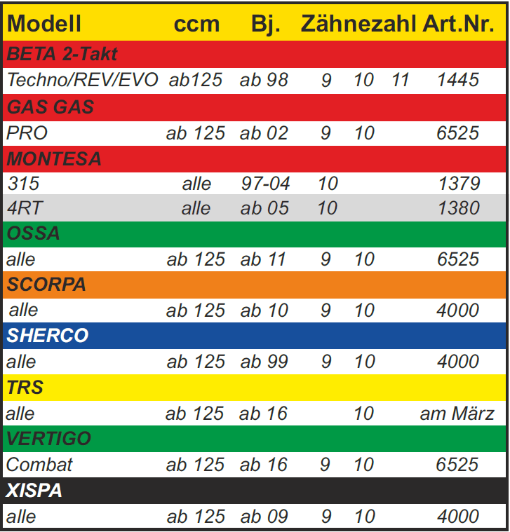 Trial-Enduro-Shop-Ritzel-Trial-Modell-Tabelle
