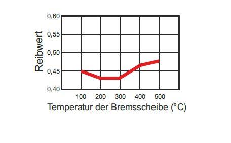 WRP-Bremsnelag-Ceramic-F4C-Temperaturbereich