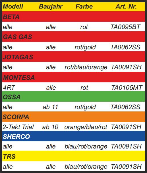 Trial-Enduro-Shop-CSP-Gelenk-Bremshebel-Tabelle