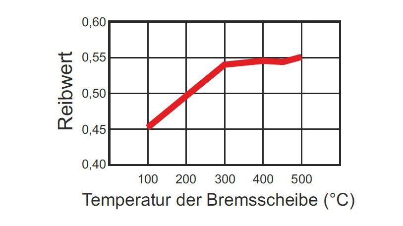 WRP-Bremsbelag-Sinter-F4-Reibwerttabelle