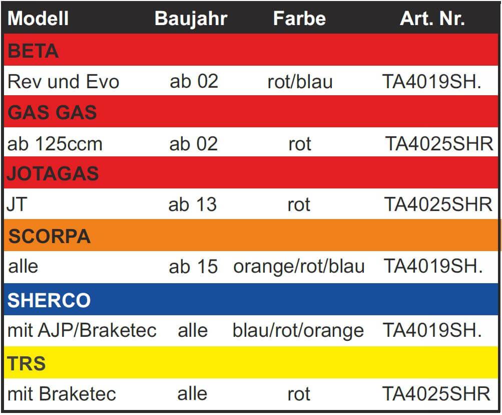 Trial-Enduro-Shop-CSP-Radh-lsen-Tabelle