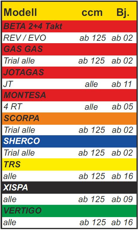 Trial-Enduro-Shop-Kettenrad-Trial-Modell-Tabelle